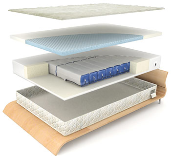 Air Mattresses - Air mattress informati