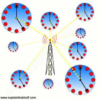 Atomic Clocks And How Atomic   Clocks Work