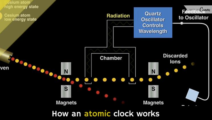How an atomic clock works [video] - Alltop Vir