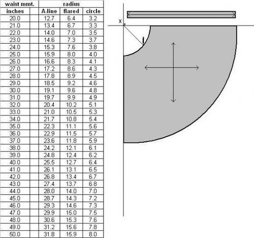 Circle skirt chart great for a DIY project. | Sewing skirts, Skirt .