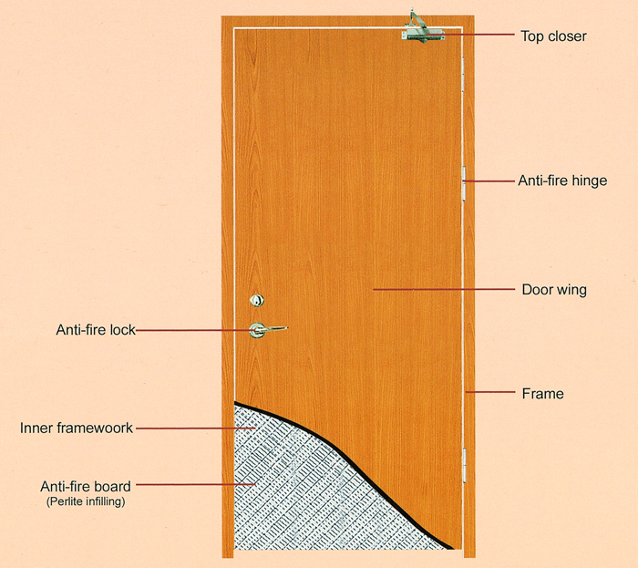 Fire Rated Wood Doors May Either Save Your House Or Decorate .