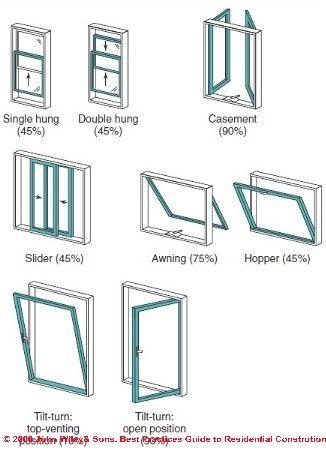 Types of windows (With images) | Home window repair, Window repair .