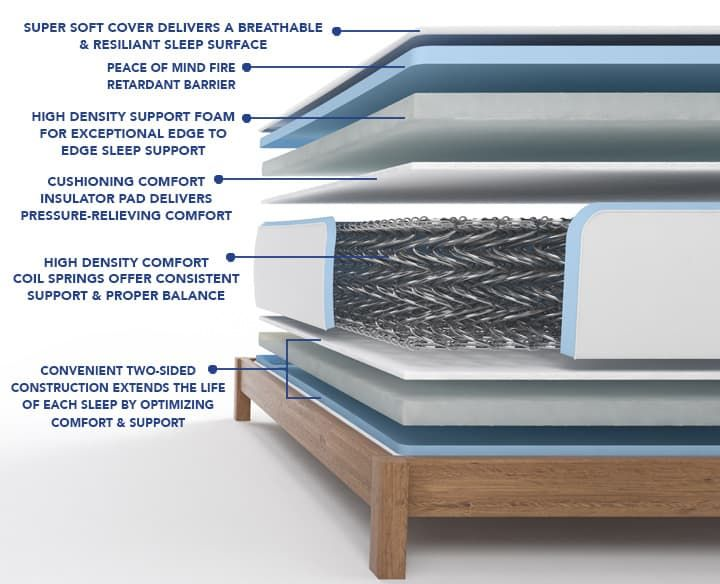 Memory Foam vs Spring Mattress - The Sleep Jud