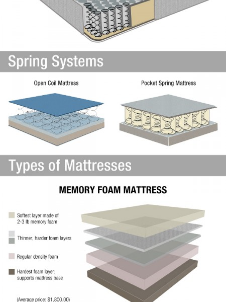 What's Your Mattress Made Of? | Visual.