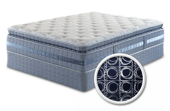 Different Types of Mattresses | 2 Brothers Mattre